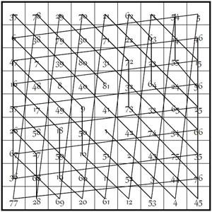 méthode symétrie centrale