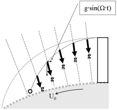 Figure 11: In contrast to figure 1 where the gravitational force lines were parallel and the trajectory a parable, for radially converging force lines the trajectory becomes in principle an ellipse.