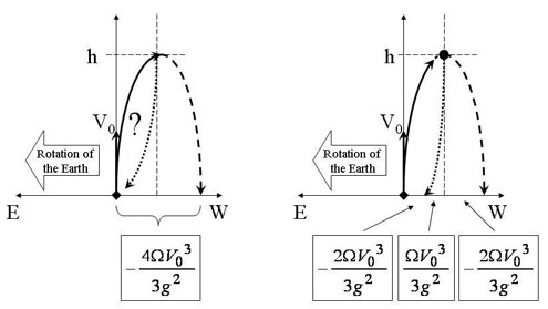 Figure 13: The relative trajectory, relative to the cannon and the ground, of a vertically projected object with initial velocity V0. Left: Why is the object not deflected back when it falls back to the Earth, as would an object released from rest at the same height? Right: An object released from the same height would fall eastward, but the eastward deflection is not large enough to compensate for the initial westerly deflection. Further, since the projected body is moving westward at its highest point and the released body is at rest, this further adds to their separation.