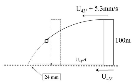 Figure 1: A simplistic model of the deflection of vertically falling objects.