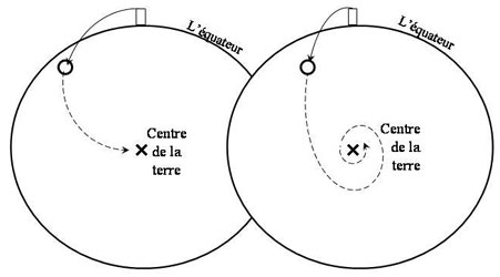 Figure 3: It was taken as an axiom by all scientists in the early 17th century that an object, able to penetrate the earth without any loss of speed, would end up at the centre of the Earth. The only disagreement was the type of trajectory that would carry it to the centre. Galileo initially suggested a semi-circle (left) against the prevailing opinion which favoured a spiral, most likely an Archimedean spiral (right).