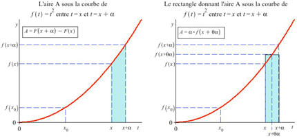 leçon suite arithmétique et géométrique
